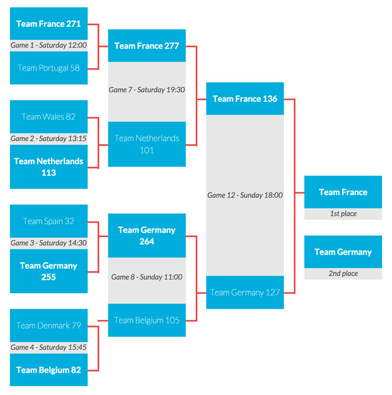 European Roller Derby Tournament bracket